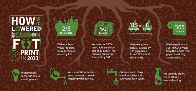 How we reduced our carbon footprint