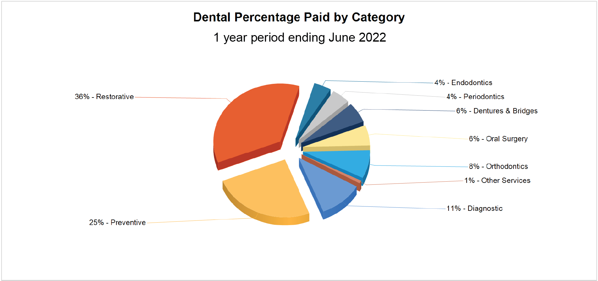 Dental Percentage Paid By Category