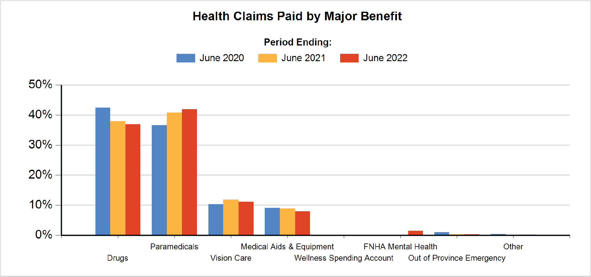 Health Claims Paid by Major Benefit