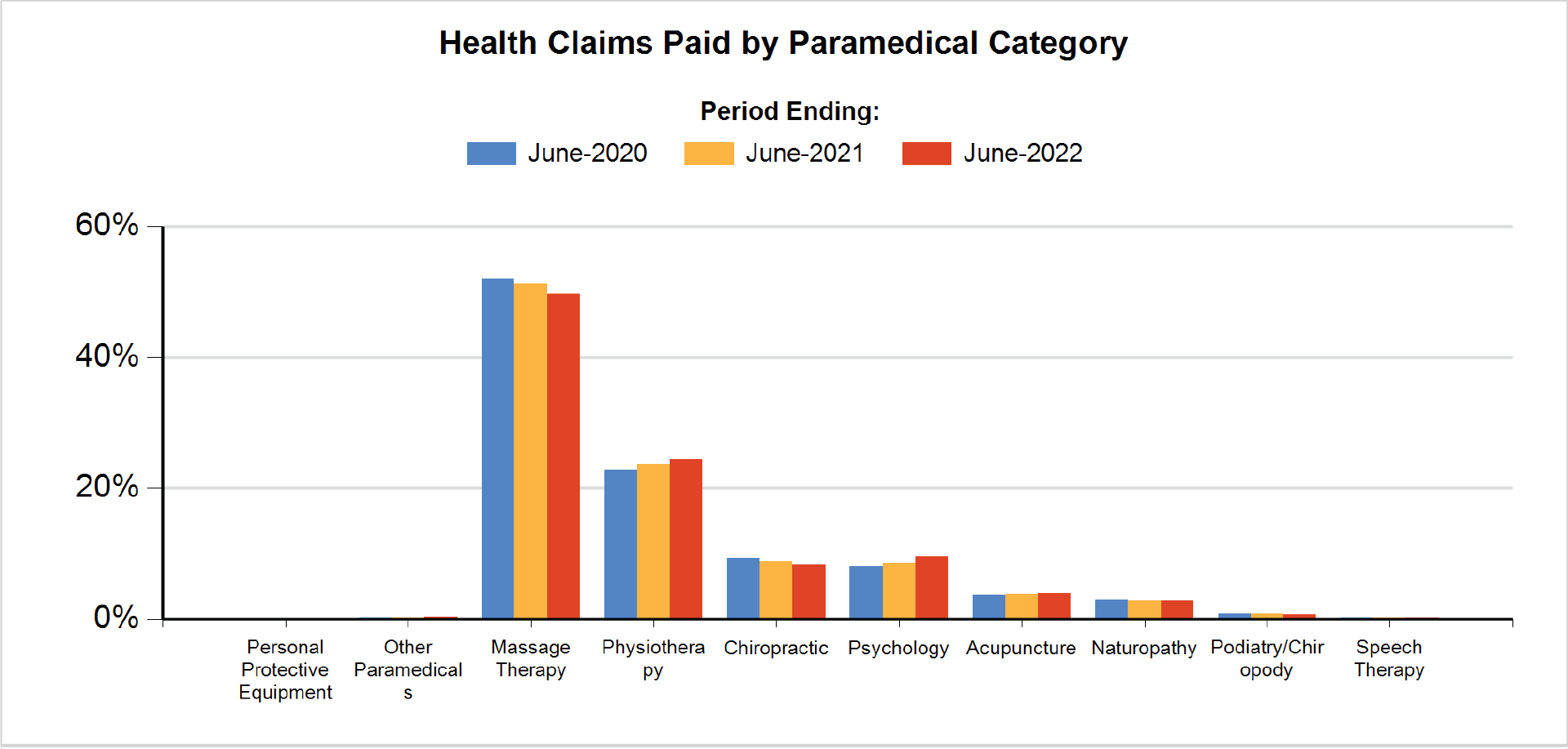 Health Claims Paid By Paramedical Category