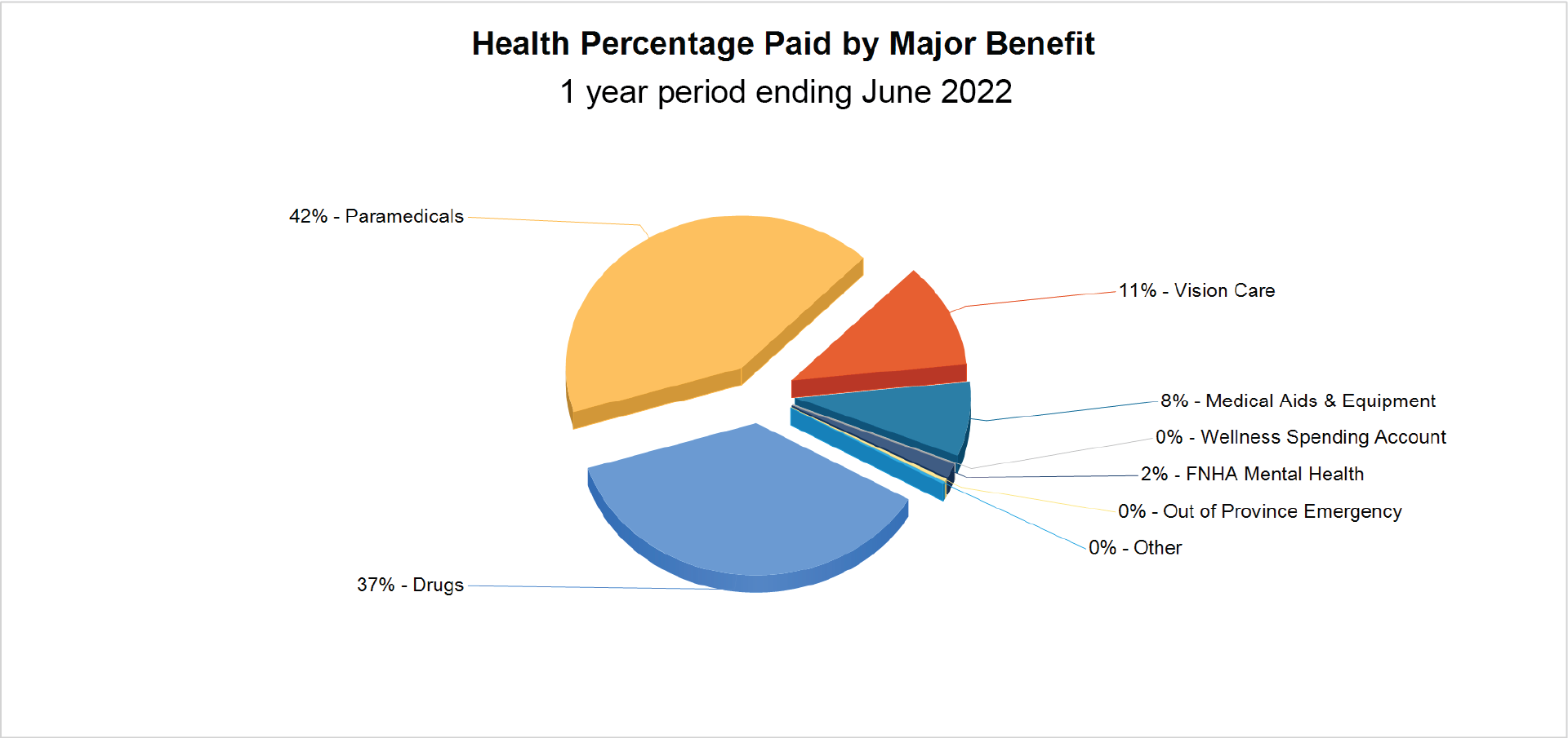 Health Percentage Paid By Major Benefit