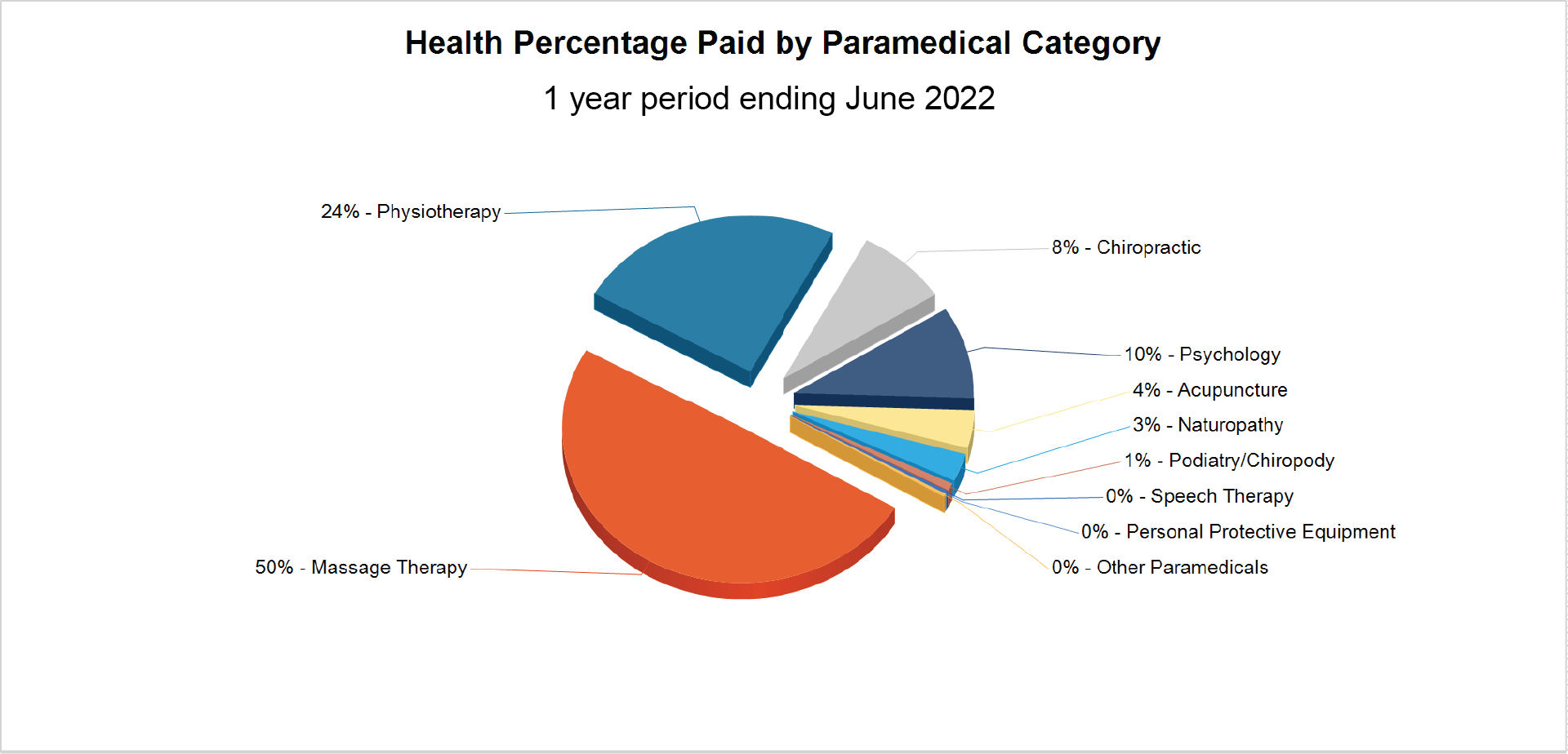 Health Percentage Paid By Paramedical Category