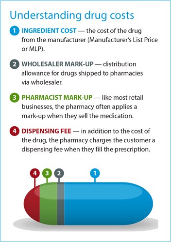 Understanding Drug Costs infographic